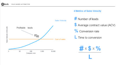 Drift B2B Marketing and Sales Velocity Metrics