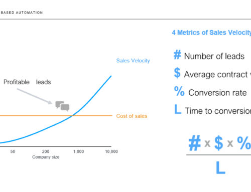 Intent-Driven Automation for B2B Marketing